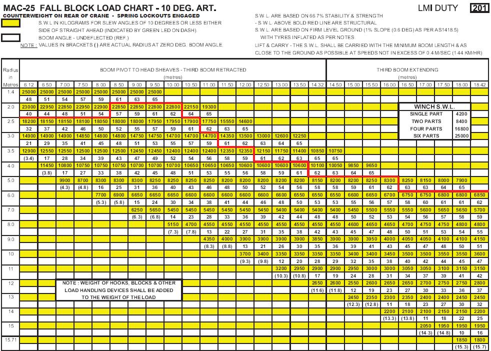 MAC25 Load Chart